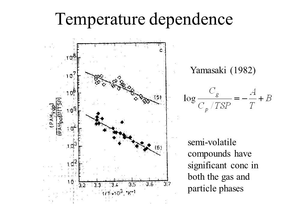 Temperature dependence Yamasaki (1982) semi-volatile compounds have significant conc in both the gas and particle phases