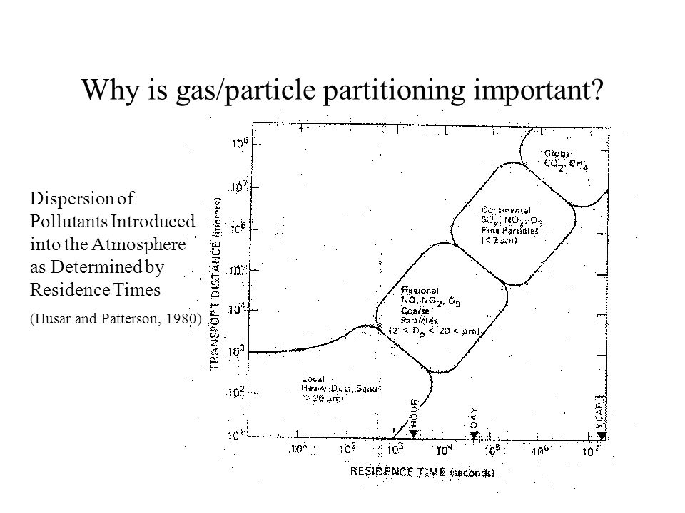 Why is gas/particle partitioning important? Dispersion of Pollutants Introduced into the Atmosphere as Determined by Residence Times (Husar and Patter