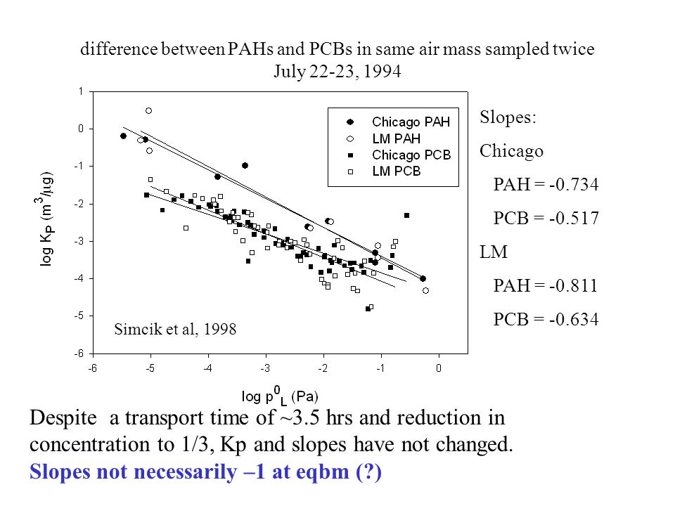 difference between PAHs and PCBs in same air mass sampled twice July 22-23, 1994 Simcik et al, 1998 Slopes: Chicago PAH = -0.734 PCB = -0.517 LM PAH =