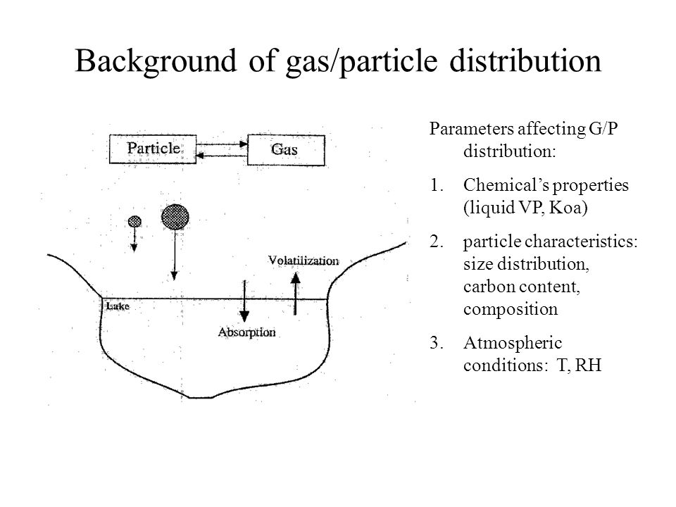Background of gas/particle distribution Parameters affecting G/P distribution: 1.Chemical's properties (liquid VP, Koa) 2.particle characteristics: si