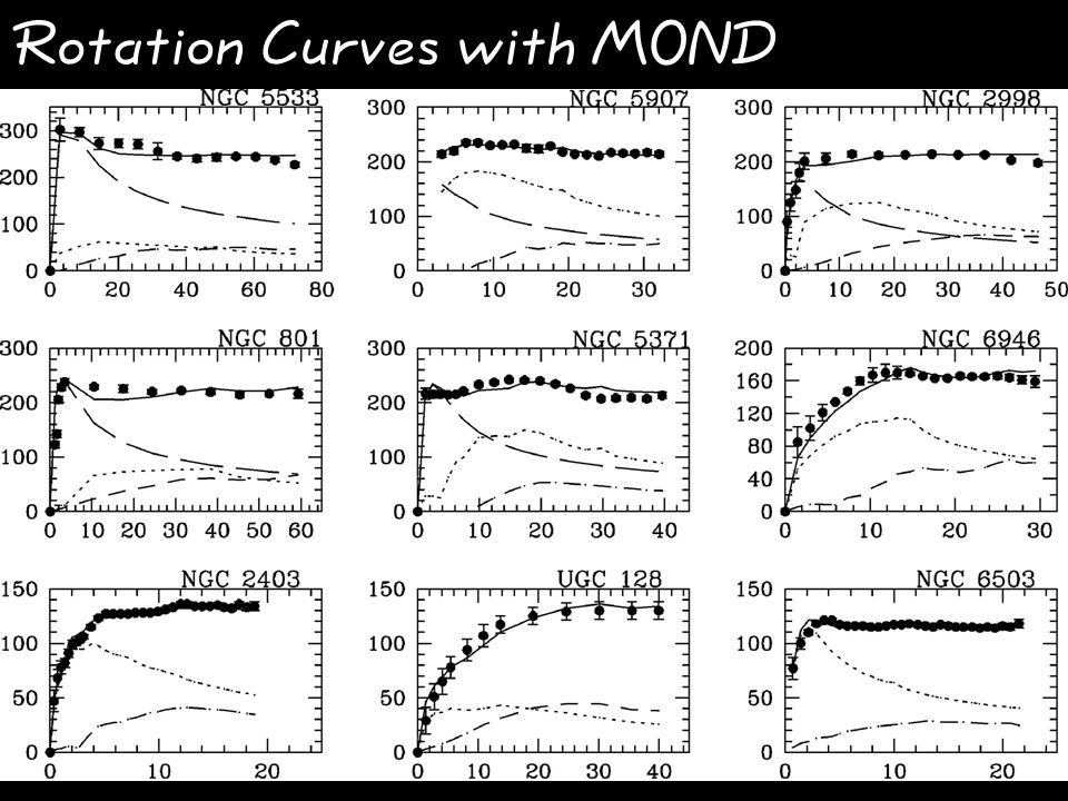 Rotation Curves with MOND The fitting procedure: assumption: M/L is constant NIR surface photometry preferred (old stars, extinction) include neutral hydrogen and correct for helium abundance calculate the Newtonian gravitational force for a thin disk and add a bulge, if necessary calculate the MONDian gravitational force with a fixed a 0 and use the M/L ratio as the only free parameter