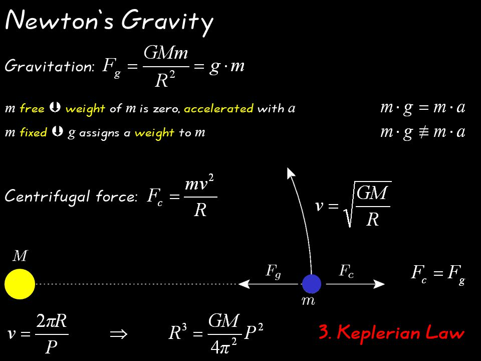 Newton's Gravity Gravitation: m fixed  g assigns a weight to m m free  weight of m is zero, accelerated with a / 3.