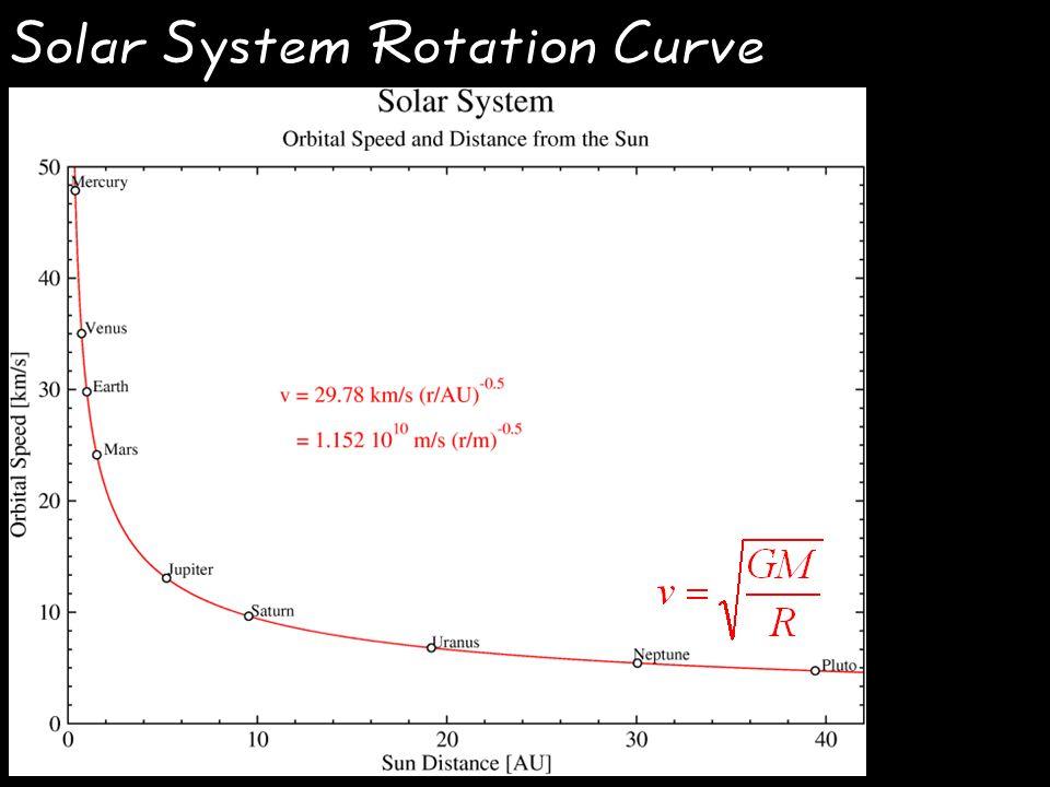 Solar System Rotation Curve