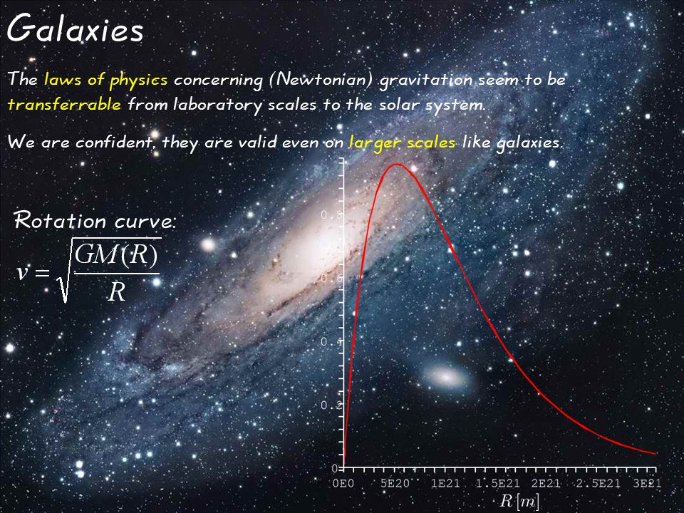 Galaxies The laws of physics concerning (Newtonian) gravitation seem to be transferrable from laboratory scales to the solar system.