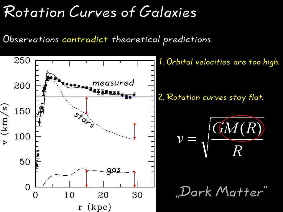 Rotation Curves of Galaxies measured stars gas Observations contradict theoretical predictions.