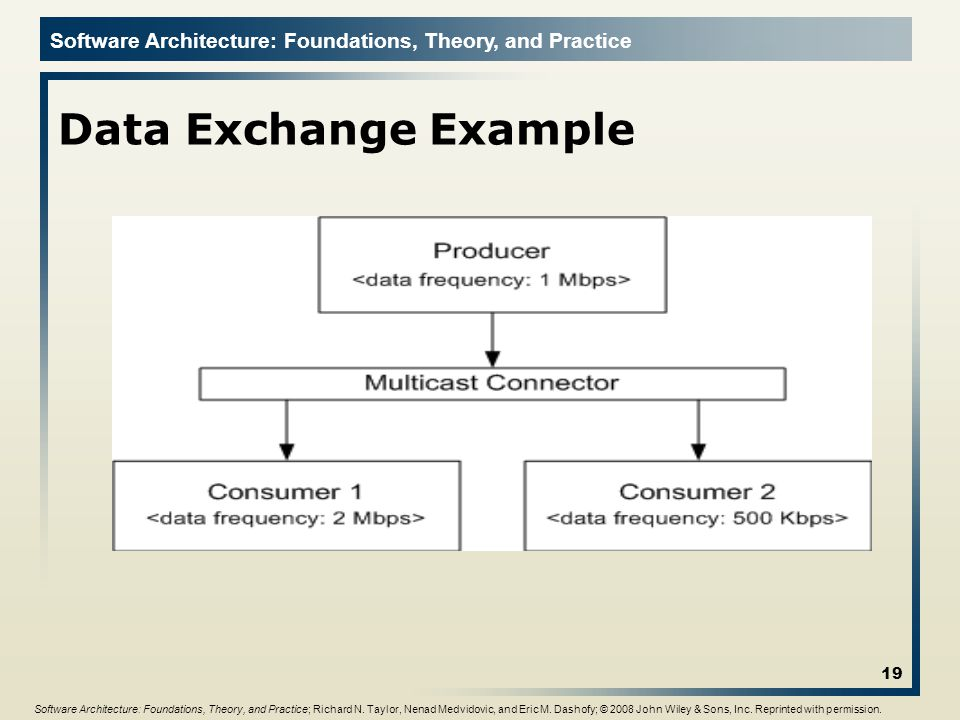 Software Architecture: Foundations, Theory, and Practice Data Exchange Example 19 Software Architecture: Foundations, Theory, and Practice; Richard N.