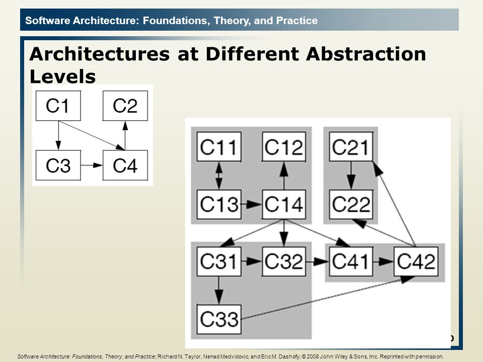 Software Architecture: Foundations, Theory, and Practice Architectures at Different Abstraction Levels 20 Software Architecture: Foundations, Theory, and Practice; Richard N.