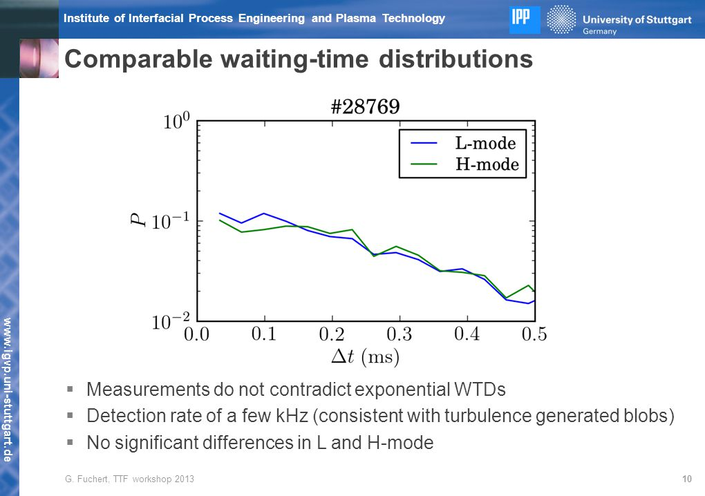 www.igvp.uni-stuttgart.de Institute of Interfacial Process Engineering and Plasma Technology Comparable waiting-time distributions 10  Measurements do not contradict exponential WTDs  Detection rate of a few kHz (consistent with turbulence generated blobs)  No significant differences in L and H-mode G.