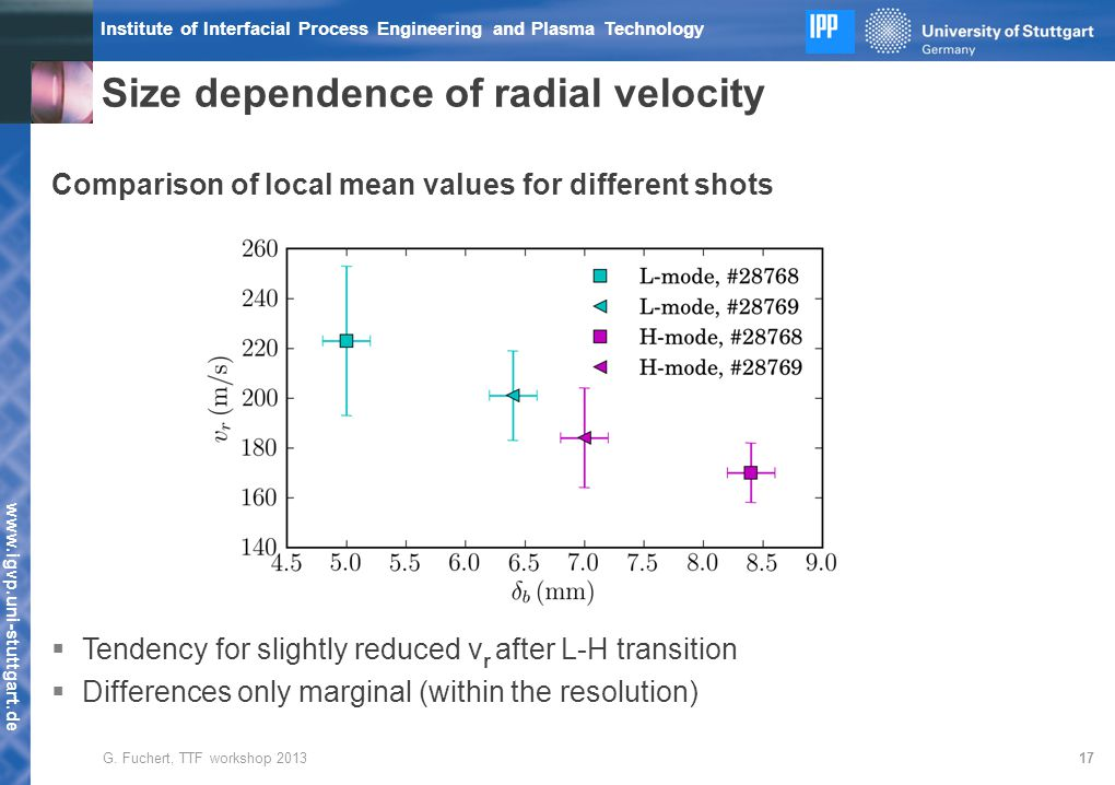 www.igvp.uni-stuttgart.de Institute of Interfacial Process Engineering and Plasma Technology Comparison of local mean values for different shots  Tendency for slightly reduced v r after L-H transition  Differences only marginal (within the resolution) Size dependence of radial velocity 17G.