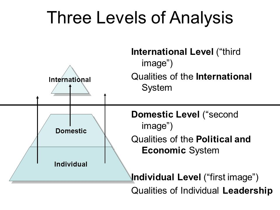 Three Levels of Analysis International Level ( third image ) Qualities of the International System Domestic Level ( second image ) Qualities of the Political and Economic System Individual Level ( first image ) Qualities of Individual Leadership Internationa l Domestic Individual