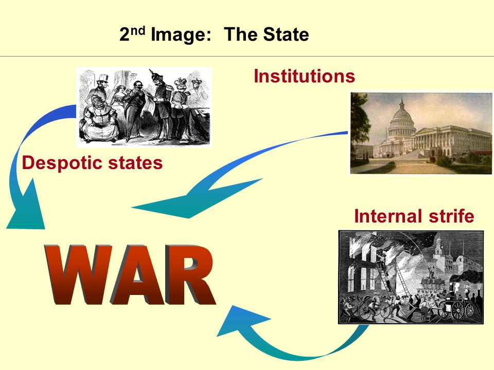 2 nd Image: The State Institutions Internal strife Despotic states