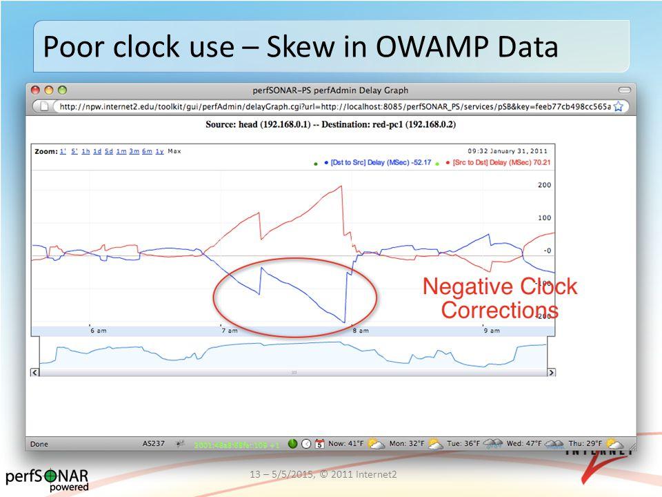 Poor clock use – Skew in OWAMP Data 13 – 5/5/2015, © 2011 Internet2