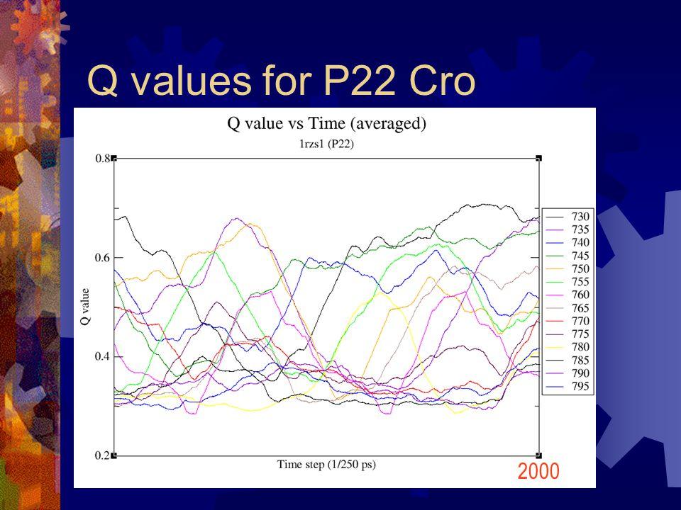 Q values for P22 Cro 2000