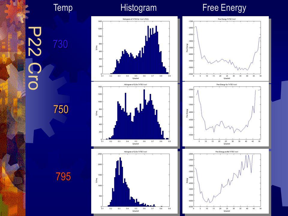 Histogram Free Energy P22 Cro 730 750 795 Temp
