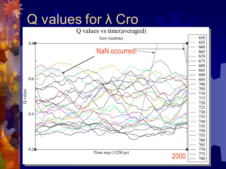 Q values for λ Cro 2000 NaN occurred!