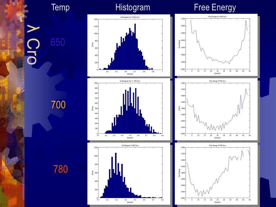 Histogram Free Energy λ Cro 650 700 780 Temp