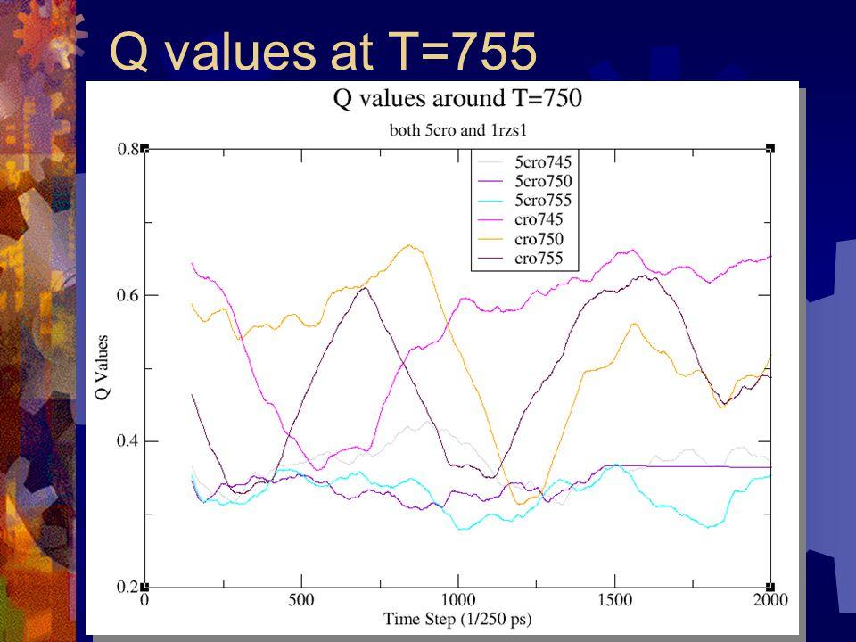 Q values at T=755