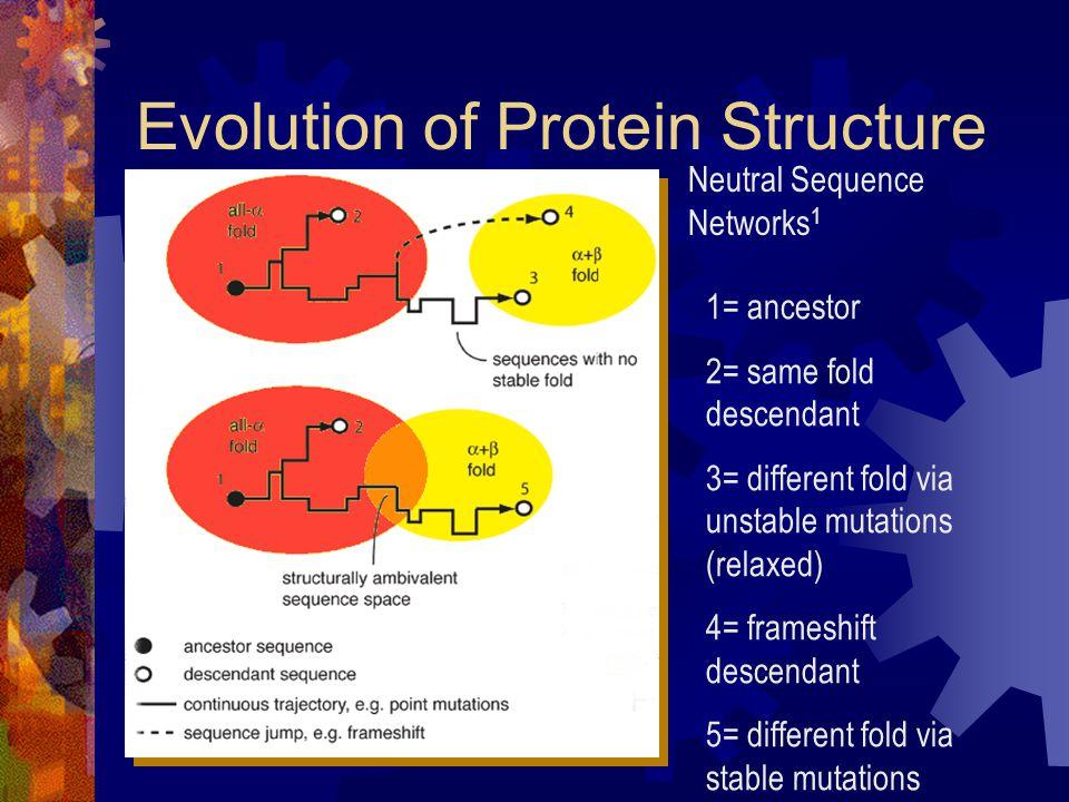 Cro Proteins.
