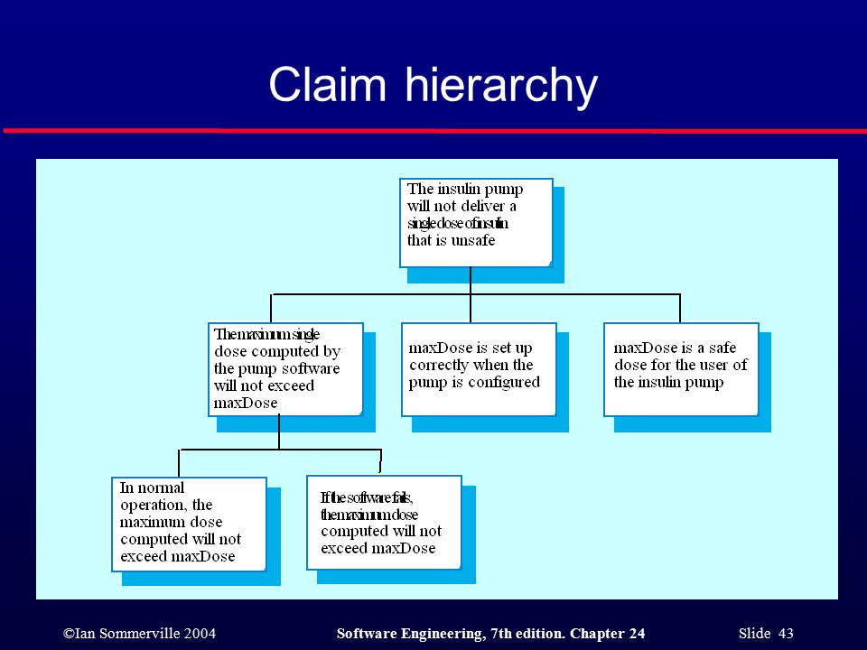 ©Ian Sommerville 2004Software Engineering, 7th edition. Chapter 24 Slide 43 Claim hierarchy