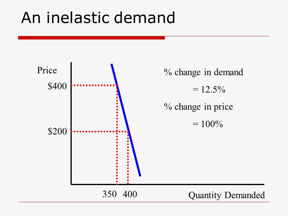 An inelastic demand Quantity Demanded Price $200 400 % change in demand = 12.5% % change in price = 100% 350 $400