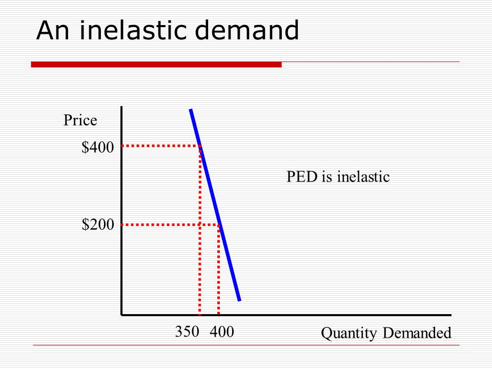 An inelastic demand Quantity Demanded Price $200 400 PED is inelastic 350 $400
