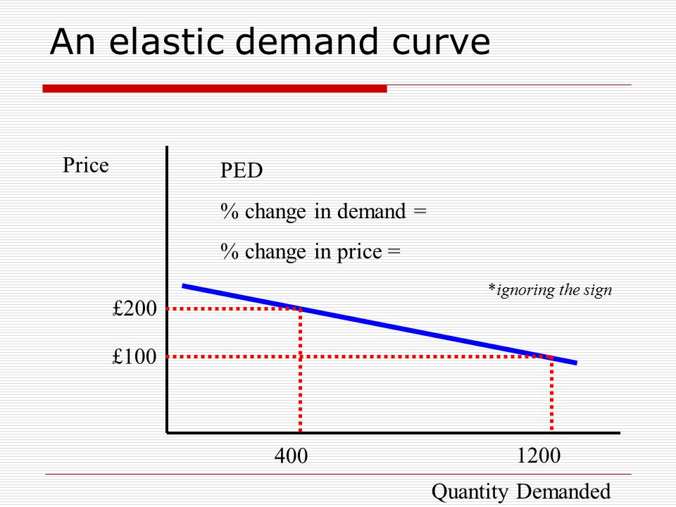 An elastic demand curve Price £200 400 £100 1200 PED % change in demand = % change in price = *ignoring the sign Quantity Demanded