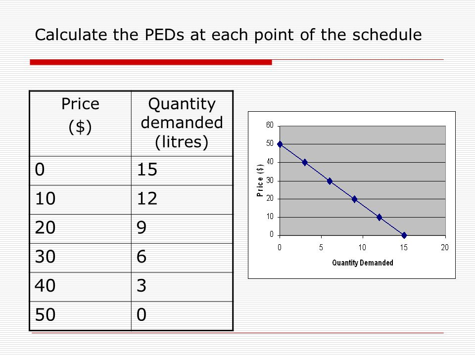 Calculate the PEDs at each point of the schedule Price ($) Quantity demanded (litres) 015 1012 209 306 403 500