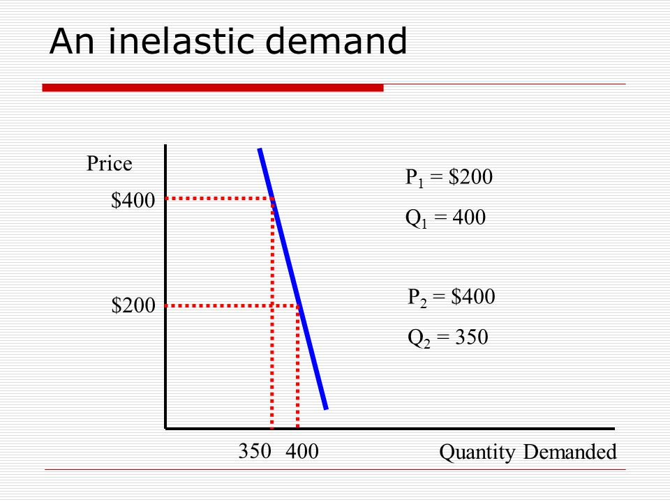 An inelastic demand Quantity Demanded Price $200 400 % change in demand = Q 2 – Q 1 x 100 Q 1 (Ignoring the sign) 350 $400