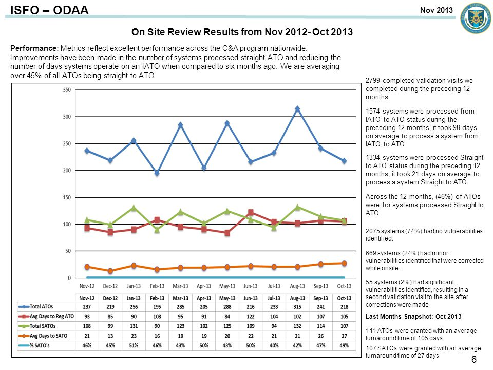 ISFO – ODAA Performance: Metrics reflect excellent performance across the C&A program nationwide.