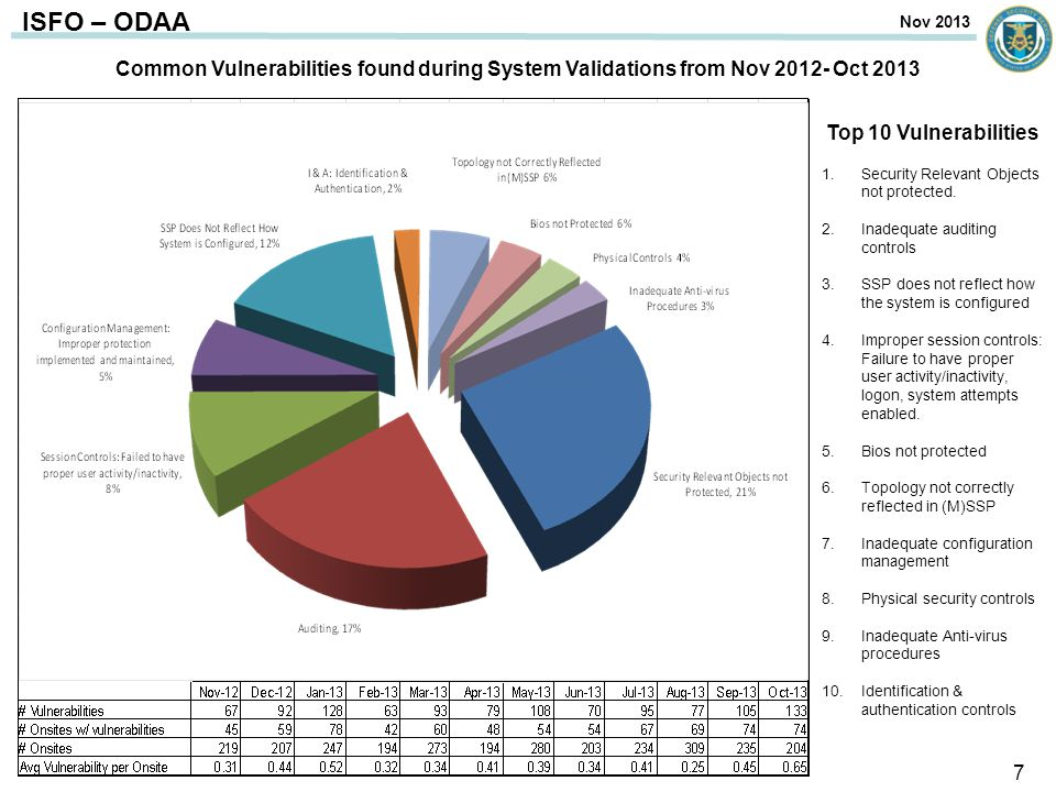 Common Vulnerabilities found during System Validations from Nov 2012- Oct 2013 Top 10 Vulnerabilities 1.Security Relevant Objects not protected. 2.Ina