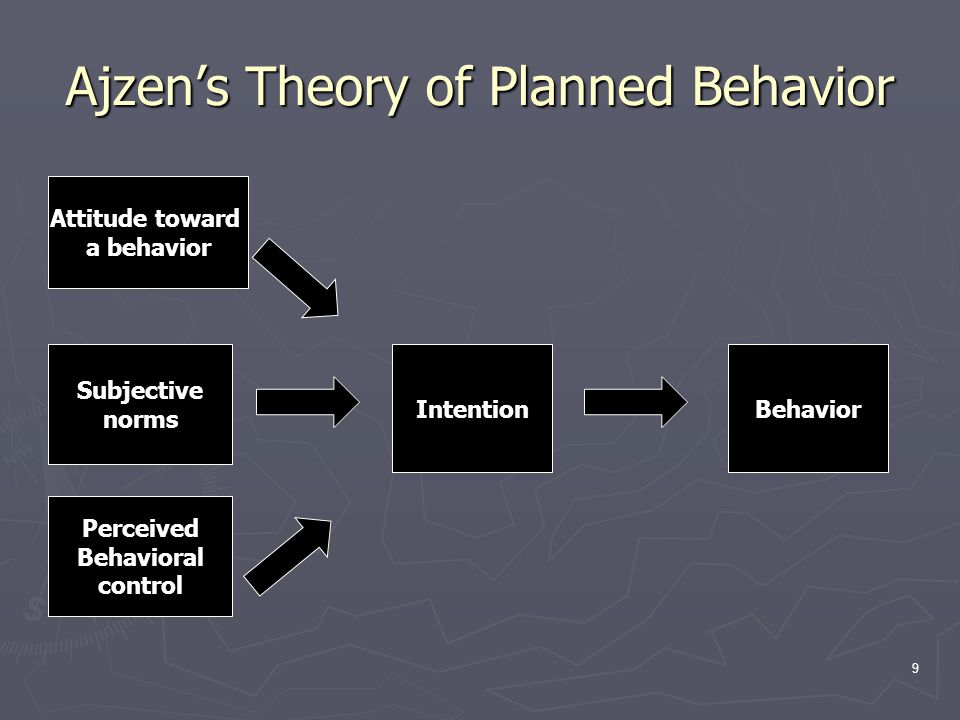 9 Ajzen's Theory of Planned Behavior Attitude toward a behavior Subjective norms Perceived Behavioral control IntentionBehavior