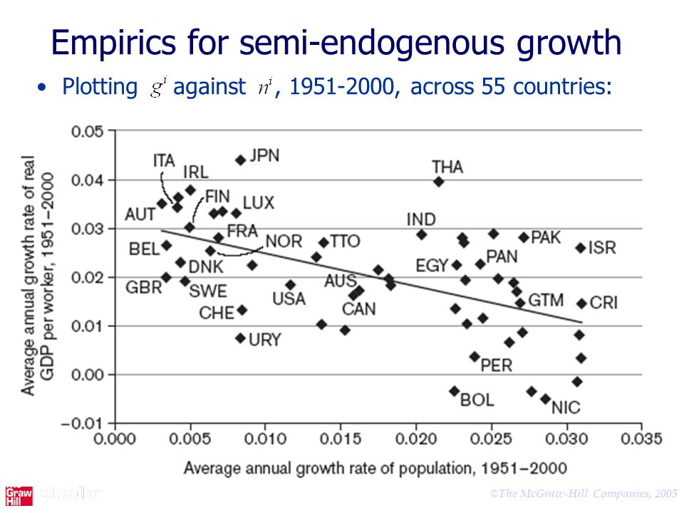 © The McGraw-Hill Companies, 2005 Empirics for semi-endogenous growth Plotting against, 1951-2000, across 55 countries: