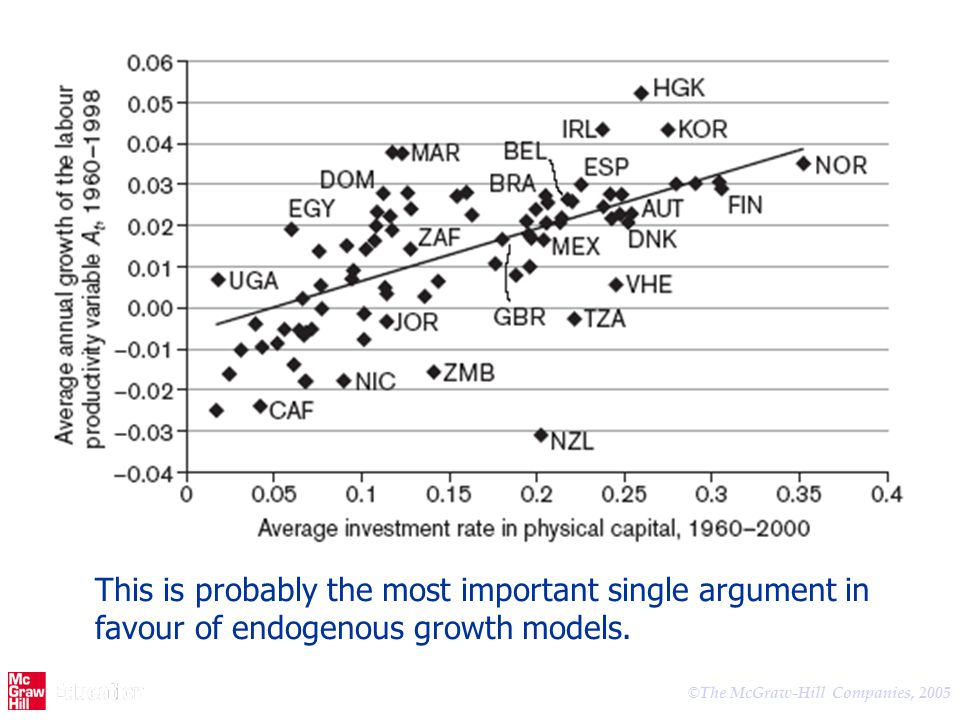 © The McGraw-Hill Companies, 2005 This is probably the most important single argument in favour of endogenous growth models.