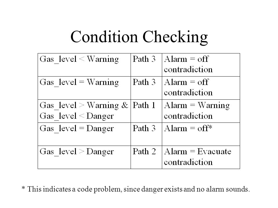 Condition Checking * This indicates a code problem, since danger exists and no alarm sounds.