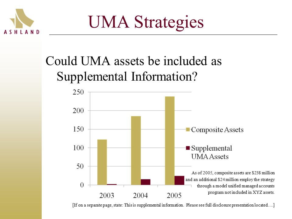 UMA Strategies Could UMA assets be included as Supplemental Information.