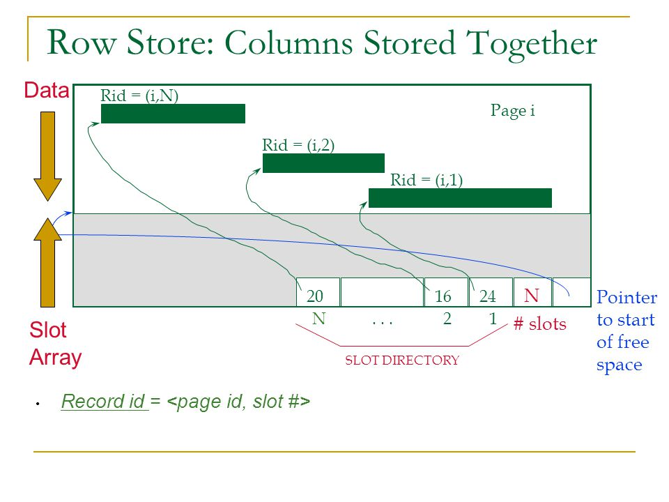 Row Store: Columns Stored Together Record id = Page i Rid = (i,N) Rid = (i,2) Rid = (i,1) Pointer to start of free space SLOT DIRECTORY N...