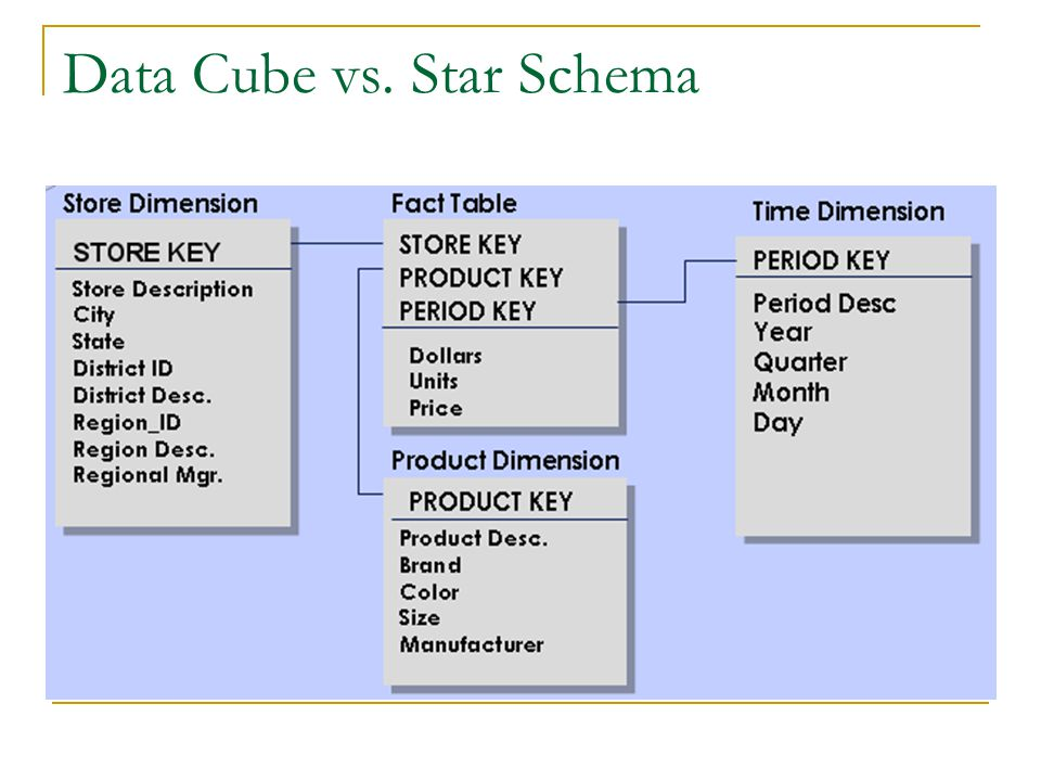 Data Cube vs. Star Schema
