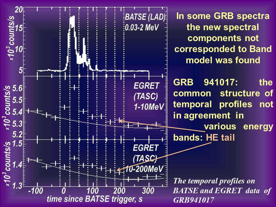 In some GRB spectra the new spectral components not corresponded to Band model was found GRB 941017: the common structure of temporal profiles not in
