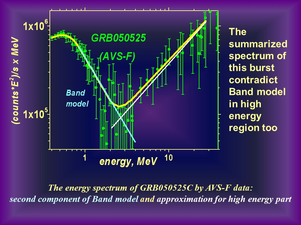The energy spectrum of GRB050525C by AVS-F data: second component of Band model and approximation for high energy part The summarized spectrum of this
