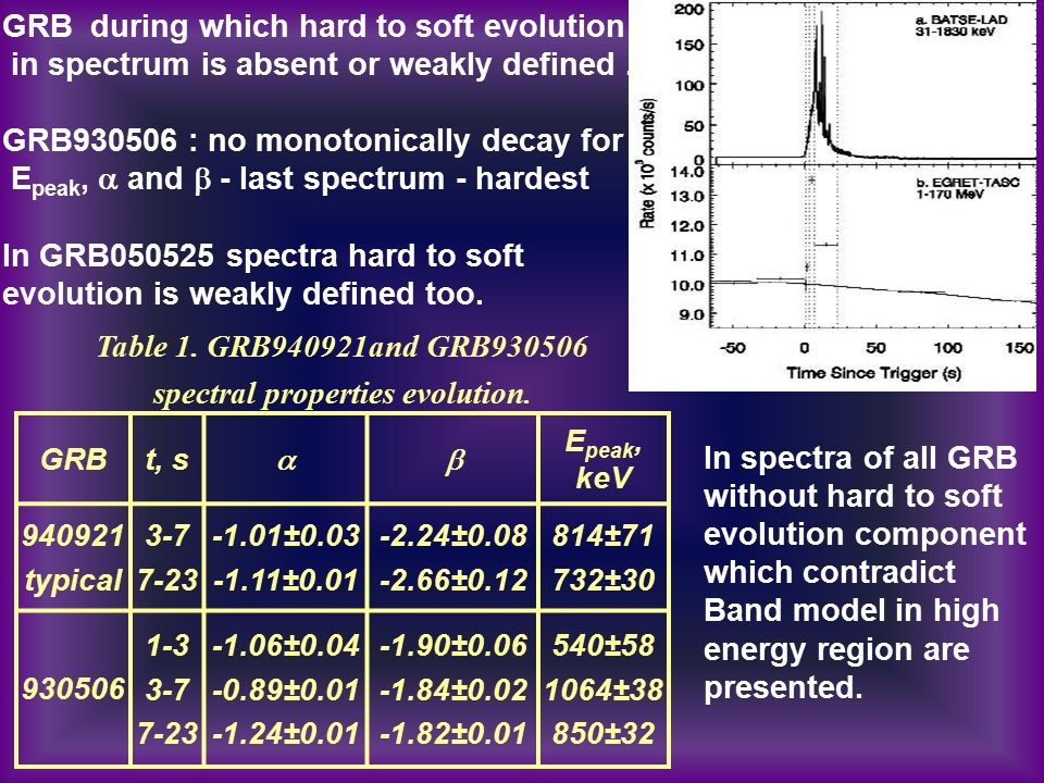 GRB during which hard to soft evolution in spectrum is absent or weakly defined. GRB930506 : no monotonically decay for E peak,  and  - last spectru