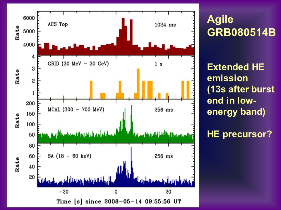 Agile GRB080514B Extended HE emission (13s after burst end in low- energy band) HE precursor?