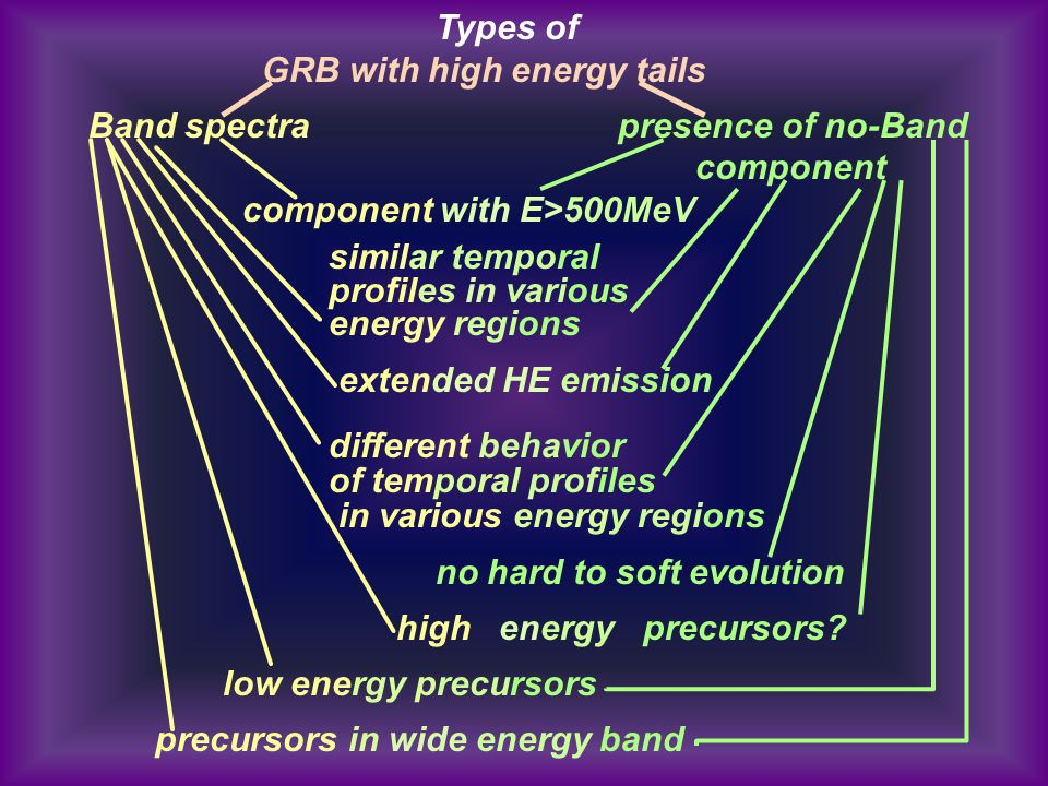 Types of GRB with high energy tails Band spectra presence of no-Band component component with E>500MeV similar temporal profiles in various energy reg