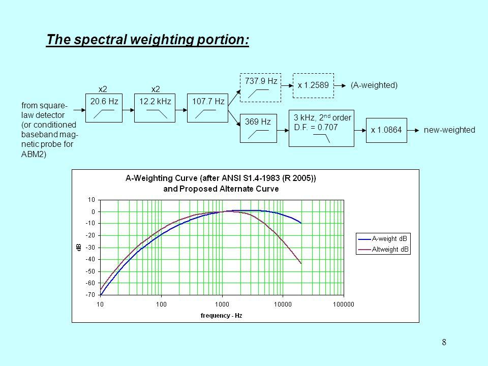 8 20.6 Hz12.2 kHz107.7 Hz 737.9 Hz 369 Hz 3 kHz, 2 nd order D.F.
