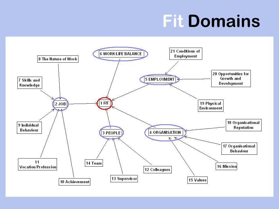 Fit Domains