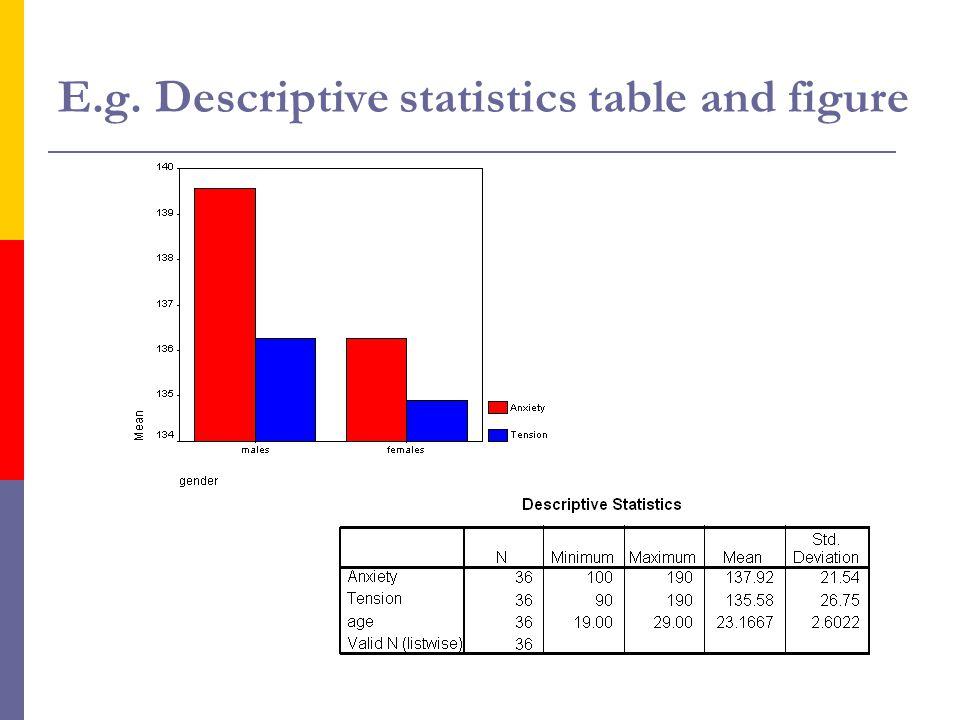 3 E.g. Descriptive statistics table and figure