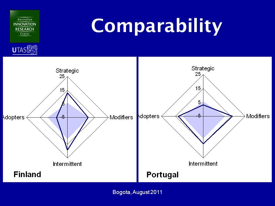 Bogota, August 2011 Comparability