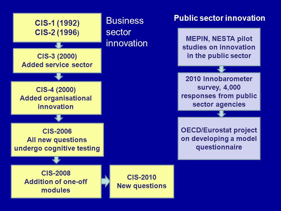 CIS-4 (2000) Added organisational innovation CIS-2006 All new questions undergo cognitive testing CIS-2008 Addition of one-off modules MEPIN, NESTA pilot studies on innovation in the public sector 2010 Innobarometer survey, 4,000 responses from public sector agencies OECD/Eurostat project on developing a model questionnaire Public sector innovation Business sector innovation CIS-1 (1992) CIS-2 (1996 ) CIS-3 (2000) Added service sector CIS-2010 New questions