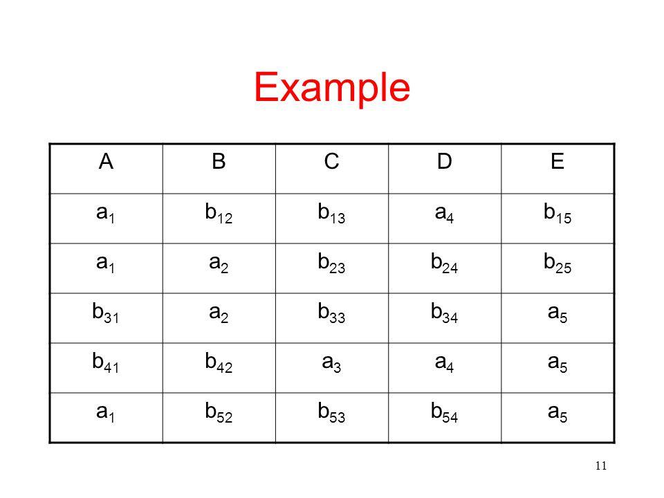 11 Example ABCDE a1a1 b 12 b 13 a4a4 b 15 a1a1 a2a2 b 23 b 24 b 25 b 31 a2a2 b 33 b 34 a5a5 b 41 b 42 a3a3 a4a4 a5a5 a1a1 b 52 b 53 b 54 a5a5