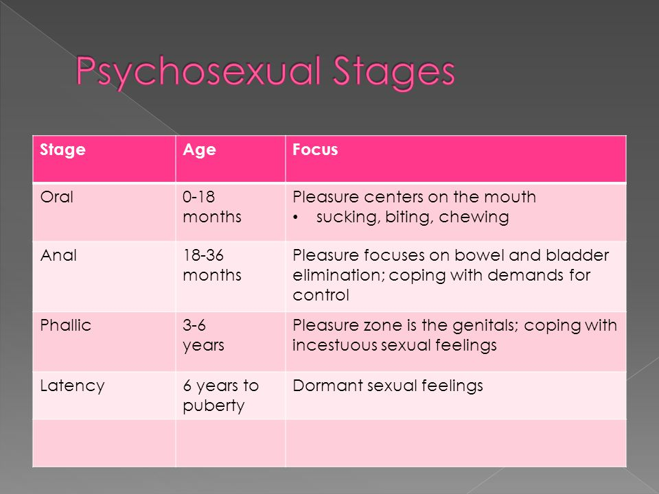 StageAgeFocus Oral0-18 months Pleasure centers on the mouth sucking, biting, chewing Anal18-36 months Pleasure focuses on bowel and bladder elimination; coping with demands for control Phallic3-6 years Pleasure zone is the genitals; coping with incestuous sexual feelings Latency6 years to puberty Dormant sexual feelings