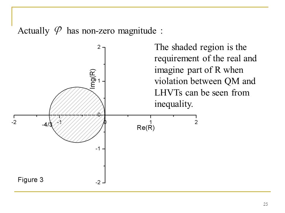 25 Actually has non-zero magnitude : The shaded region is the requirement of the real and imagine part of R when violation between QM and LHVTs can be seen from inequality.